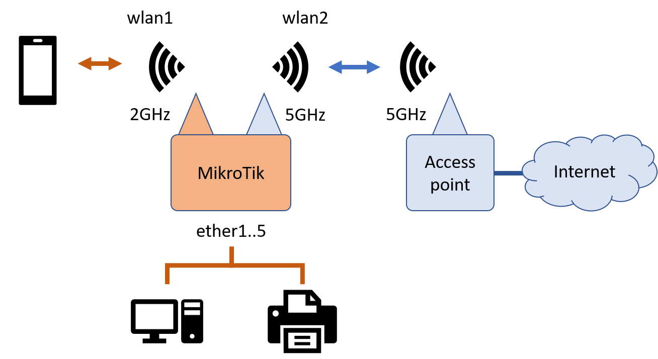 Connect MikroTik router to a WiFi access point and serve Internet