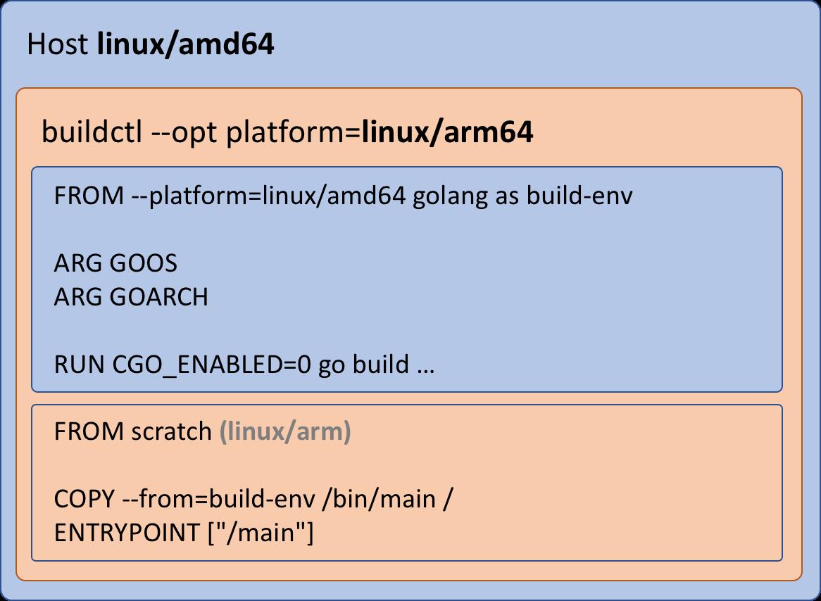 Linux Arm64