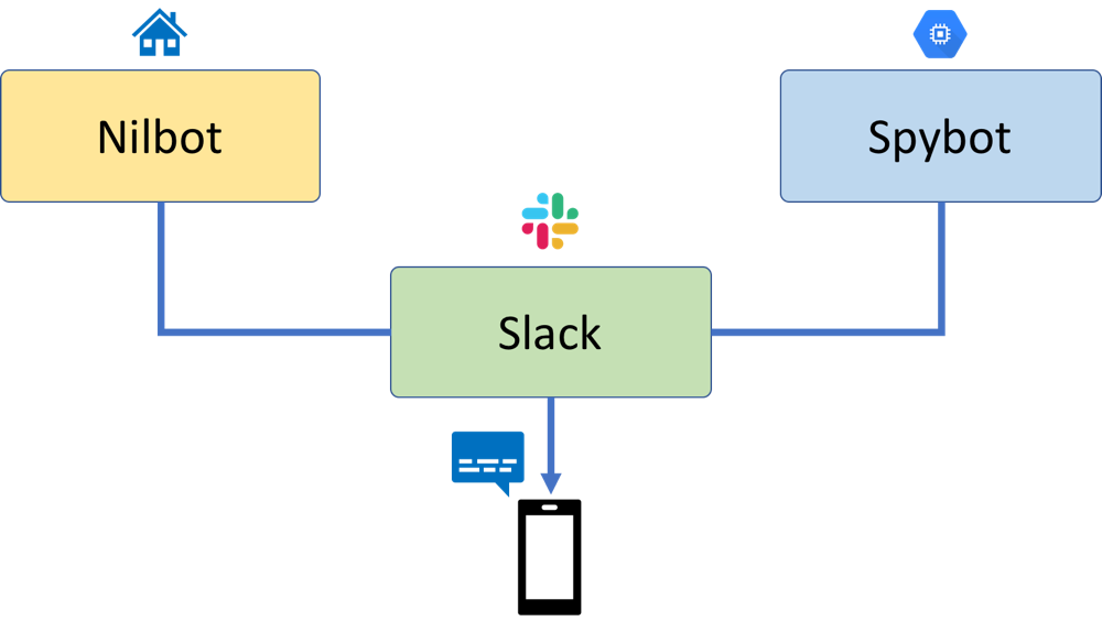 Monitoring your home Internet connection using Slack